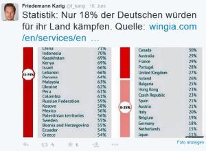 statistikKriegLand